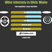 Milton Valenzuela vs Olivier Mbaizo h2h player stats