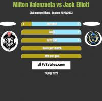 Milton Valenzuela vs Jack Elliott h2h player stats