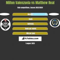 Milton Valenzuela vs Matthew Real h2h player stats