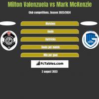 Milton Valenzuela vs Mark McKenzie h2h player stats