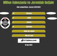 Milton Valenzuela vs Jeremiah Gutjahr h2h player stats
