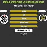 Milton Valenzuela vs Aboubacar Keita h2h player stats