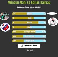 Mimoun Mahi vs Adrian Dalmau h2h player stats