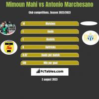 Mimoun Mahi vs Antonio Marchesano h2h player stats