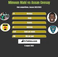 Mimoun Mahi vs Assan Ceesay h2h player stats