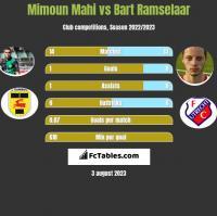 Mimoun Mahi vs Bart Ramselaar h2h player stats
