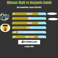 Mimoun Mahi vs Benjamin Kololli h2h player stats