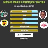 Mimoun Mahi vs Christopher Martins h2h player stats