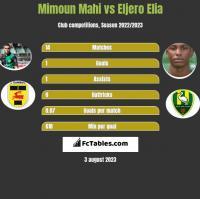Mimoun Mahi vs Eljero Elia h2h player stats