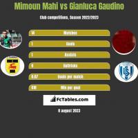 Mimoun Mahi vs Gianluca Gaudino h2h player stats