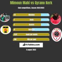 Mimoun Mahi vs Gyrano Kerk h2h player stats
