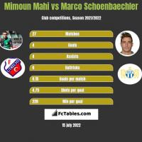 Mimoun Mahi vs Marco Schoenbaechler h2h player stats