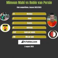 Mimoun Mahi vs Robin van Persie h2h player stats