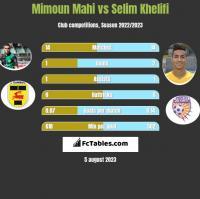 Mimoun Mahi vs Selim Khelifi h2h player stats