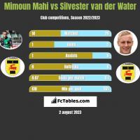 Mimoun Mahi vs Silvester van der Water h2h player stats