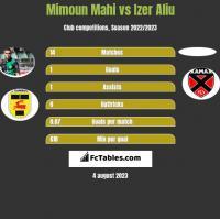 Mimoun Mahi vs Izer Aliu h2h player stats
