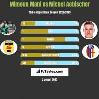 Mimoun Mahi vs Michel Aebischer h2h player stats