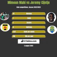 Mimoun Mahi vs Jeremy Cijntje h2h player stats
