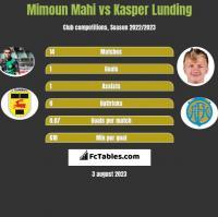Mimoun Mahi vs Kasper Lunding h2h player stats