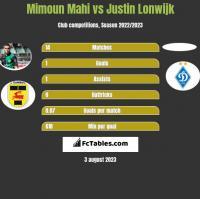 Mimoun Mahi vs Justin Lonwijk h2h player stats
