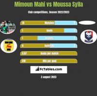 Mimoun Mahi vs Moussa Sylla h2h player stats