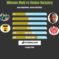 Mimoun Mahi vs Delano Burgzorg h2h player stats