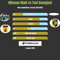 Mimoun Mahi vs Toni Domgjoni h2h player stats
