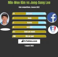 Min-Woo Kim vs Jong-Sung Lee h2h player stats
