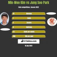 Min-Woo Kim vs Jung Soo Park h2h player stats