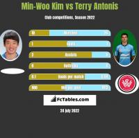 Min-Woo Kim vs Terry Antonis h2h player stats