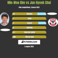 Min-Woo Kim vs Jun-Hyeok Choi h2h player stats