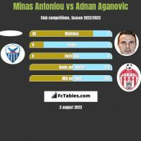 Minas Antoniou vs Adnan Aganovic h2h player stats