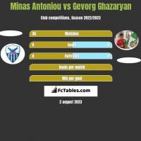Minas Antoniou vs Gevorg Ghazaryan h2h player stats
