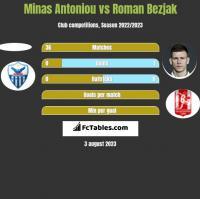 Minas Antoniou vs Roman Bezjak h2h player stats