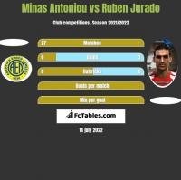 Minas Antoniou vs Ruben Jurado h2h player stats
