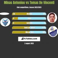 Minas Antoniou vs Tomas De Vincenti h2h player stats