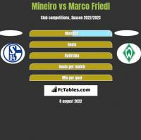 Mineiro vs Marco Friedl h2h player stats