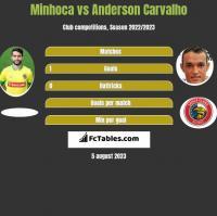 Minhoca vs Anderson Carvalho h2h player stats