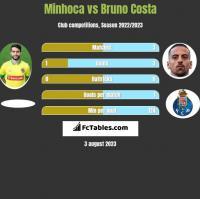 Minhoca vs Bruno Costa h2h player stats