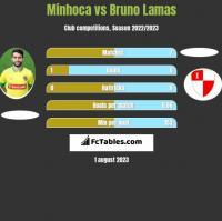 Minhoca vs Bruno Lamas h2h player stats