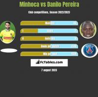 Minhoca vs Danilo Pereira h2h player stats