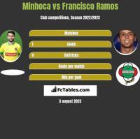 Minhoca vs Francisco Ramos h2h player stats