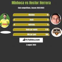 Minhoca vs Hector Herrera h2h player stats