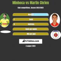 Minhoca vs Martin Chrien h2h player stats