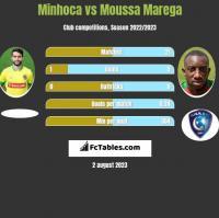 Minhoca vs Moussa Marega h2h player stats