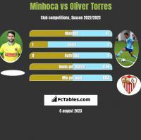 Minhoca vs Oliver Torres h2h player stats