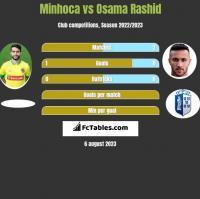 Minhoca vs Osama Rashid h2h player stats