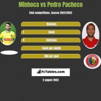 Minhoca vs Pedro Pacheco h2h player stats