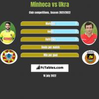 Minhoca vs Ukra h2h player stats