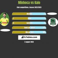 Minhoca vs Kaio h2h player stats